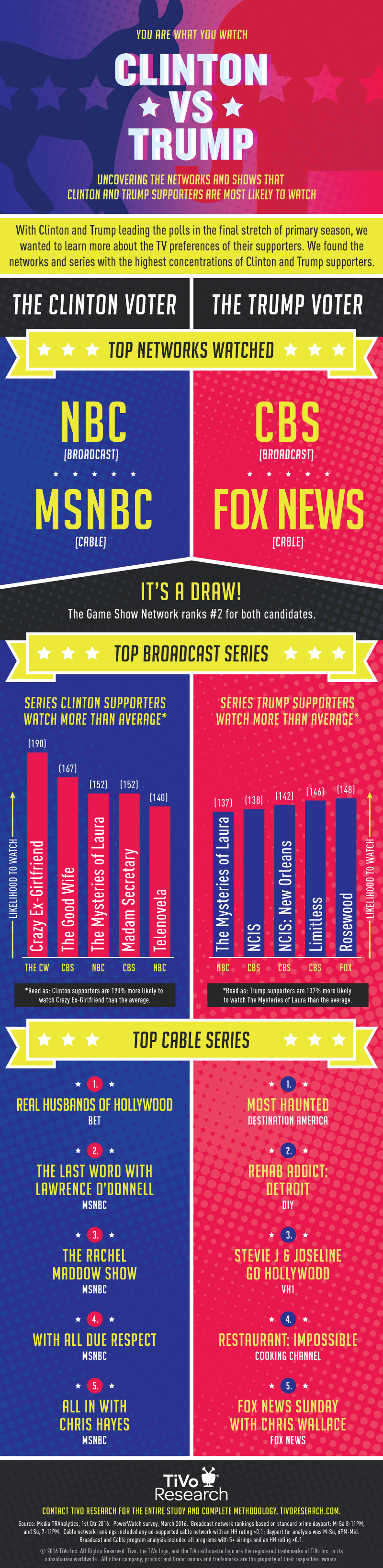 TiVo-Research_ClintonVSTrump_Infographic-Blog-1