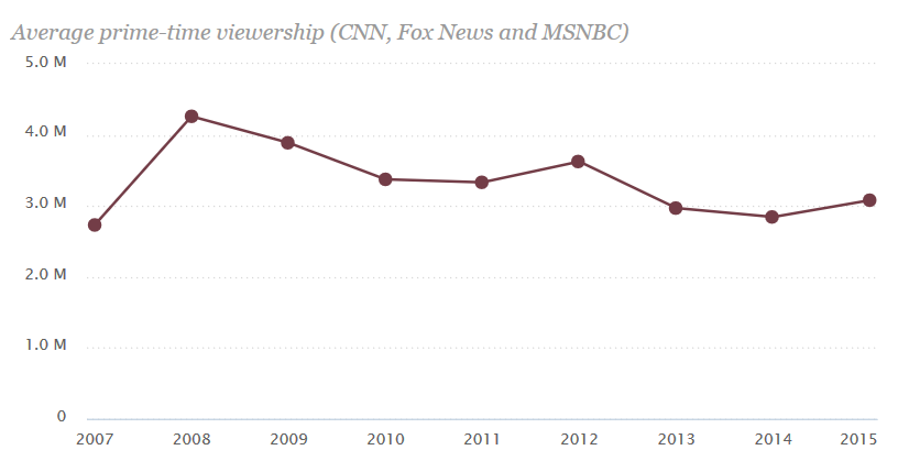pew cable viewership